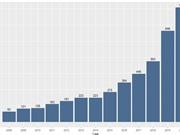 Công bố quốc tế của KHXH&NV: Năm đầu tiên vượt 1.000 bài