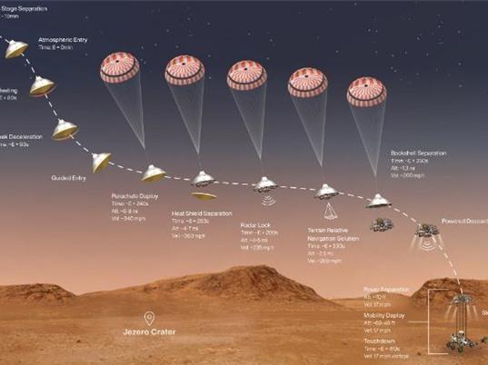 Một thập kỷ cho nhiệm vụ tới sao Hỏa