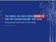 Gần 2/3 doanh nghiệp giảm 34% doanh thu do Covid-19