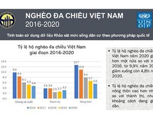 [Infographic] Tỷ lệ hộ nghèo đa chiều ở Việt Nam giảm hơn một nửa trong 5 năm