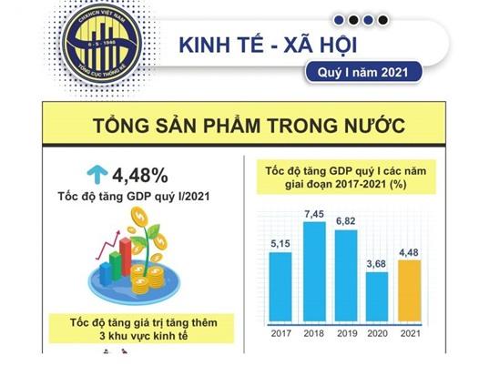 [Infographic] Kinh tế quý I/2021: Tăng trưởng khá so với khu vực và thế giới