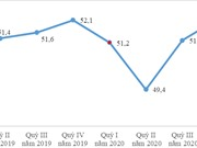 Tình hình thất nghiệp tăng so với cùng kỳ năm trước