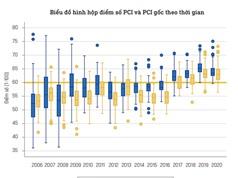 Năng lực cạnh tranh cấp tỉnh qua đánh giá của khu vực kinh tế tư nhân: Nhóm tốt và khá giảm một nửa