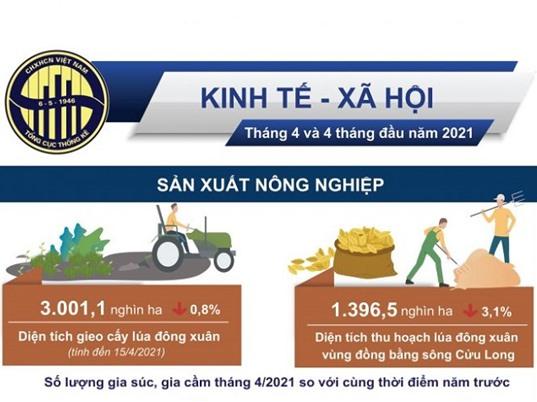 [Infographic] Tình hình kinh tế - xã hội 4 tháng đầu năm: Các chỉ số sản xuất và xuất - nhập khẩu đều tăng