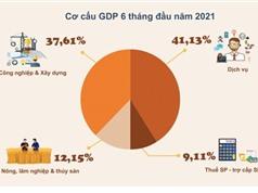 [Infographic] GDP tăng 5,64% trong 6 tháng đầu năm