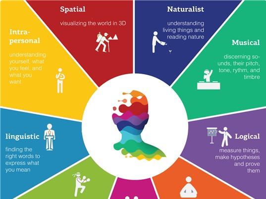 Trí thông minh đa diện và những ứng dụng trong giáo dục