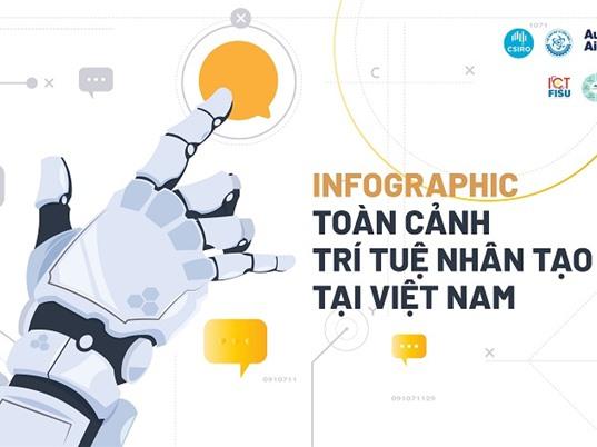 [Infographic] Toàn cảnh Trí tuệ Nhân tạo Việt Nam: Hiện trạng và thách thức