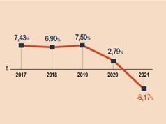 GDP quý III giảm 6,17% so với cùng kỳ năm trước