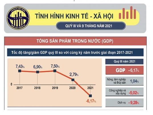 [Infographic] Tình hình kinh tế - xã hội quý III/2021